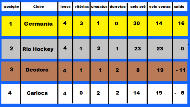 classifica carioca